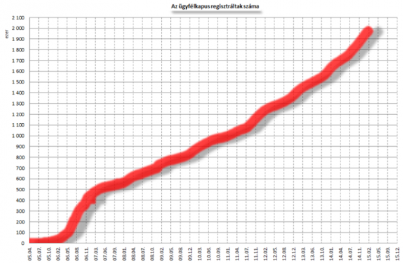 Ezek az adatok azt mutatják meg, hogy az adott hónap utolsó munkanapján az Ügyfélkapu adatbázisa hány felhasználót  tart nyilván.