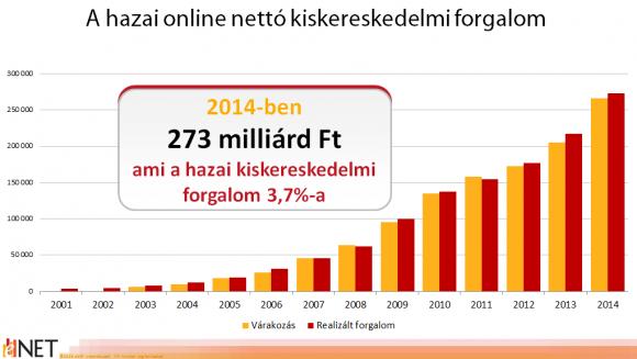 A hazai online nettó kiskereskedelmi forgalom