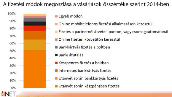 Fizetési módok megoszlása a vásárlások összértéke szerint 2014-ben