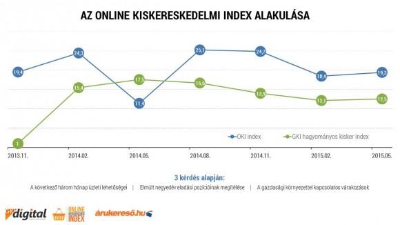 Az Online Kiskereskedelmi Index alakulása