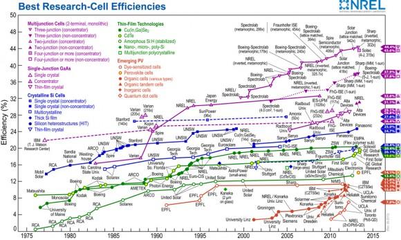 solar_module_efficiency_chart_2015_napelem_cella_hatekonysag_fejlesztes