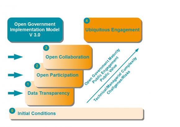 og-implementation-model